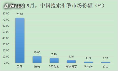 中国搜索引擎综合(PC+手机)市场份额
