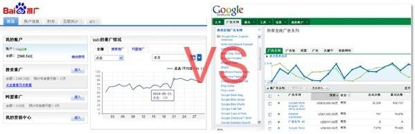 百度与谷歌竞价广告有何不同?