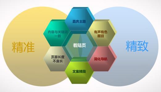 网站页面设计SEO