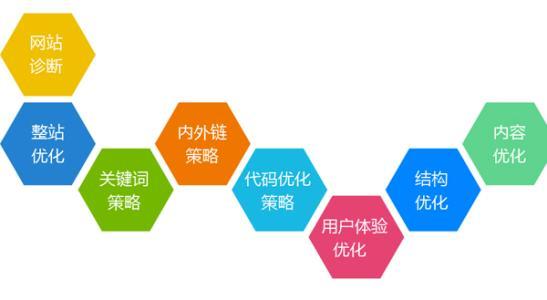SEO网站关键词研究